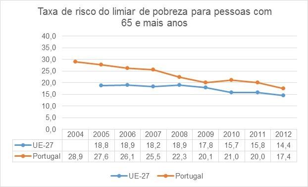 Grafico_Taxa de risco de pobreza em Portugal e Europa